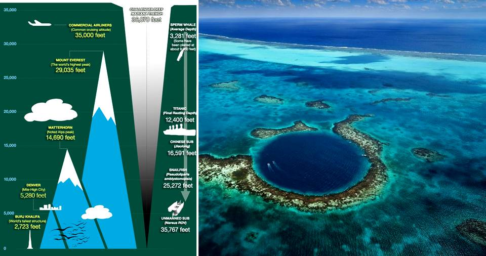 This Is The Deepest Point In Earth's Oceans… Even Deeper Than The Height Of ...